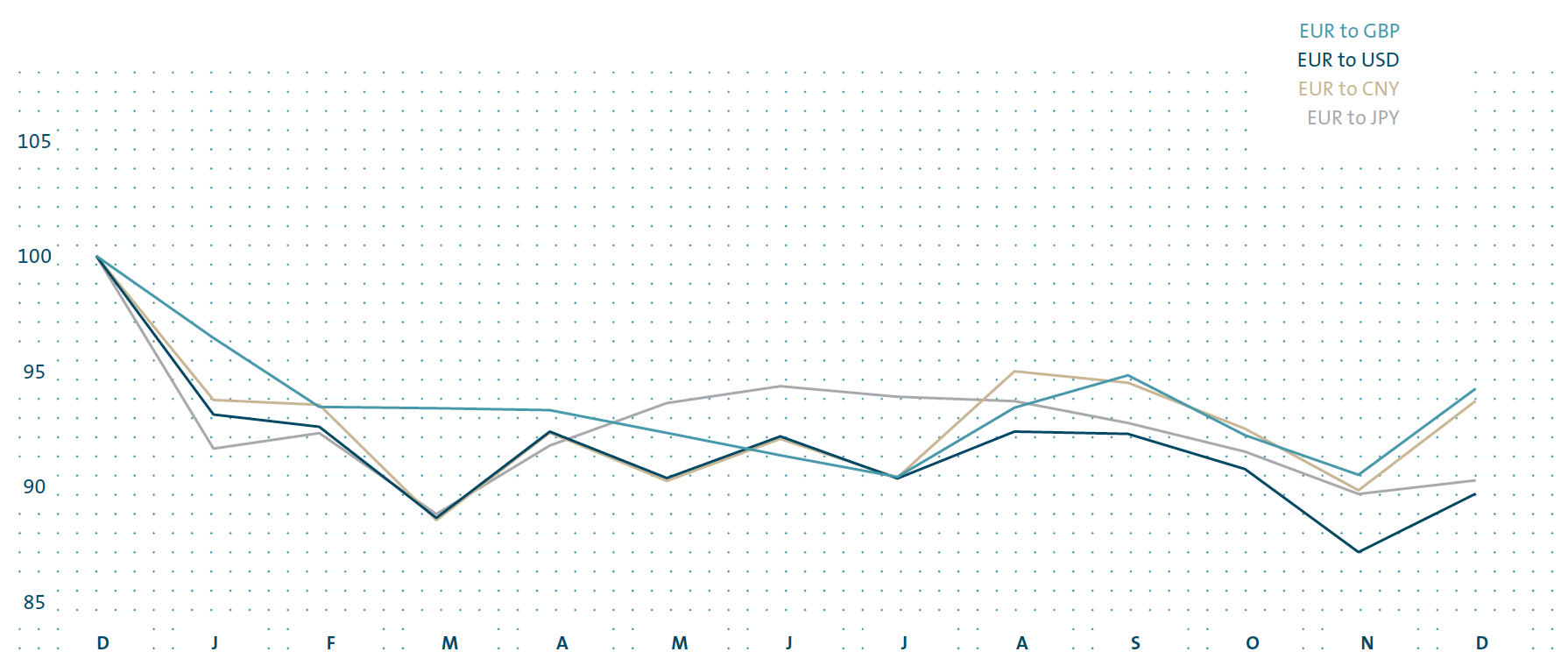 Exchange rate movements from December 2014 to December 2015 (line chart)