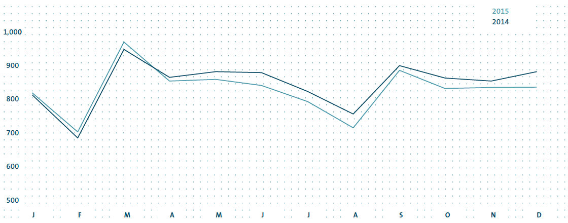Volkswagen Group deliveries by month (line chart)