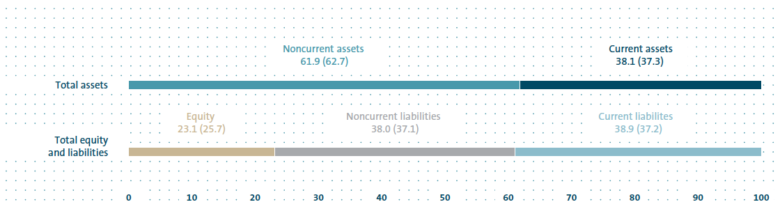 Consolidated balance sheet structure 2015 (bar chart)