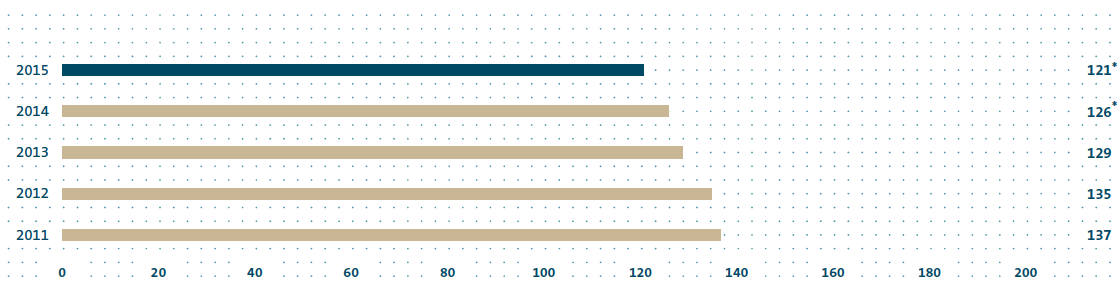 CO2 emissions of the Volkswagen Group's European (EU 28) new Passenger Car fleet (bar chart)