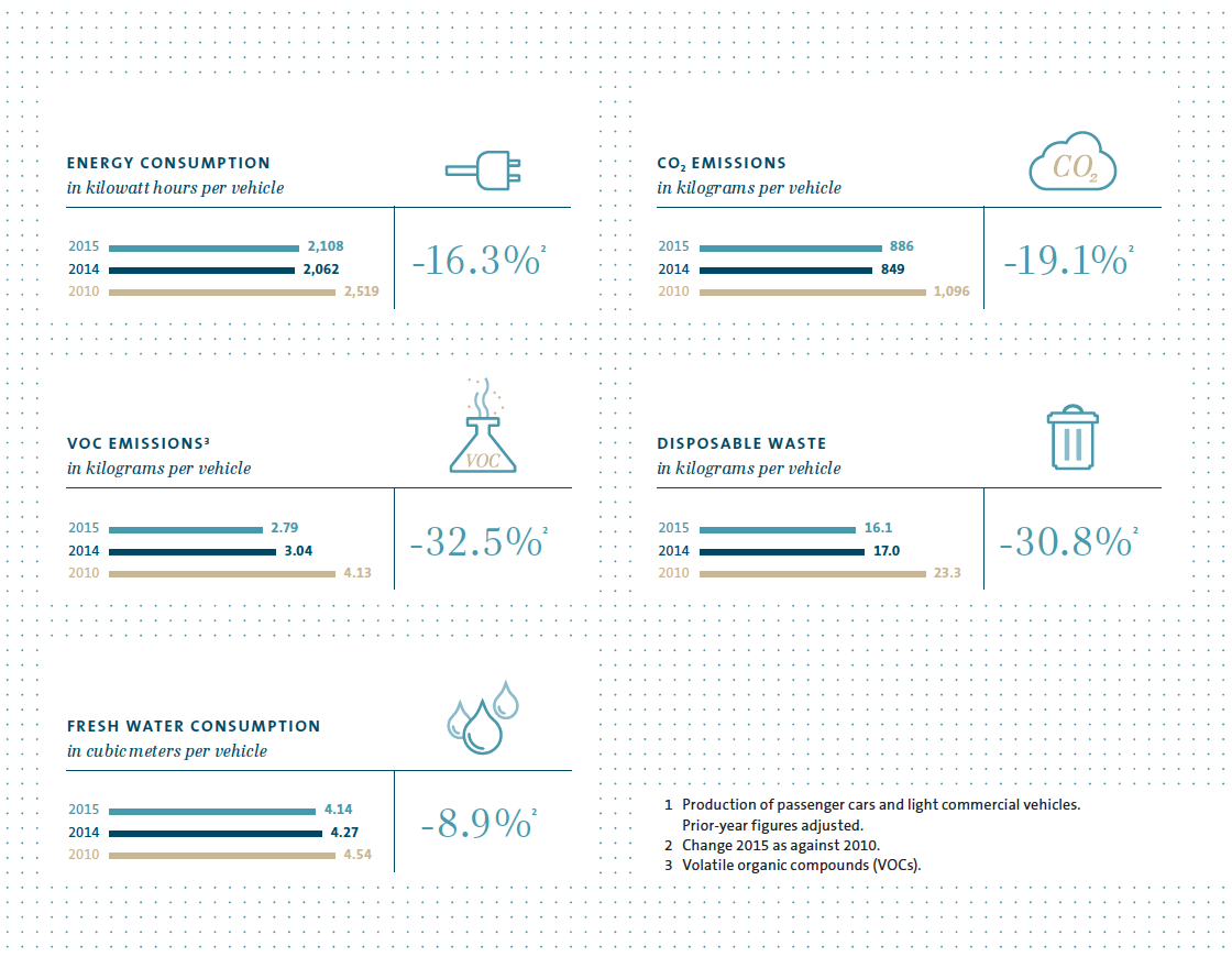Key environmental indicators in the Volkswagen Group (graphic)