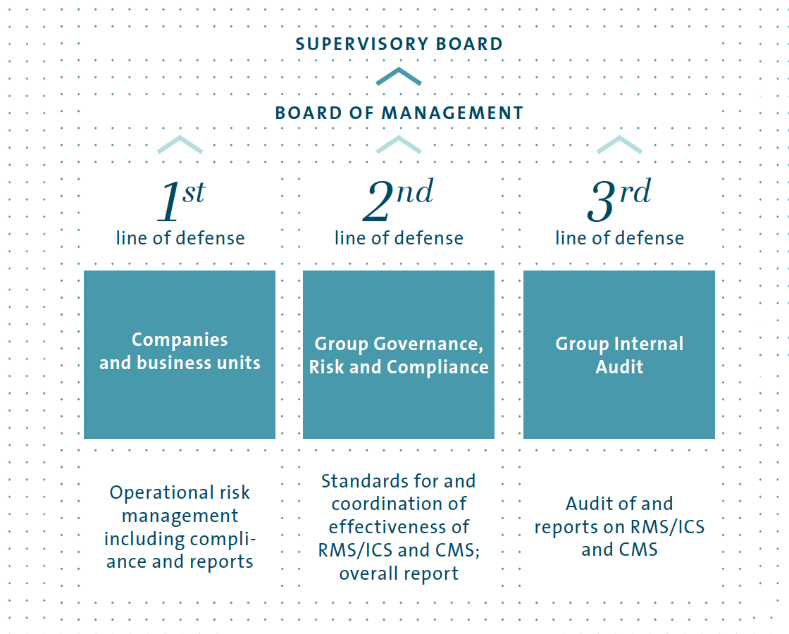 Risk management and control system - Volkswagen Group Annual